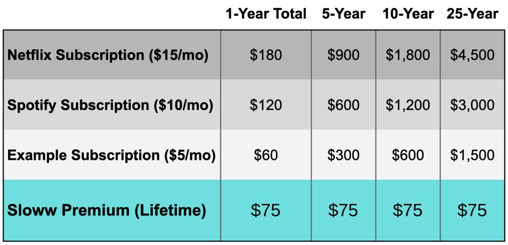 Sloww Premium Pricing Comparison